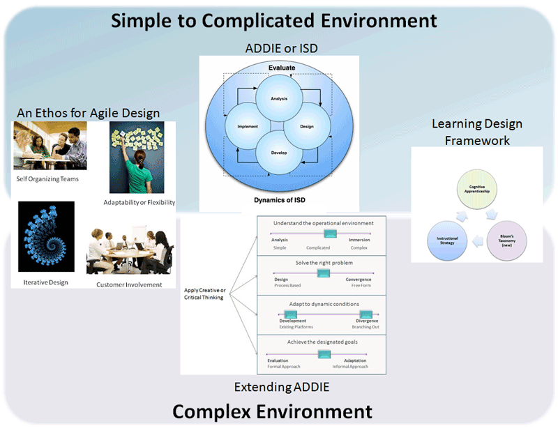 Learning Environment Design Framework