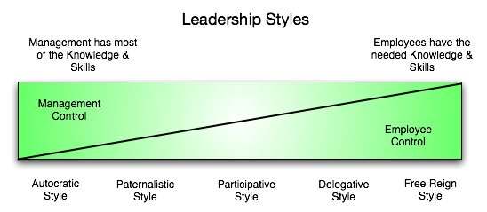 Leadership StylePower Difference Index - s