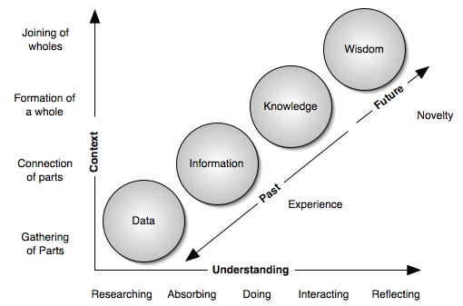 The Continuum of Understanding